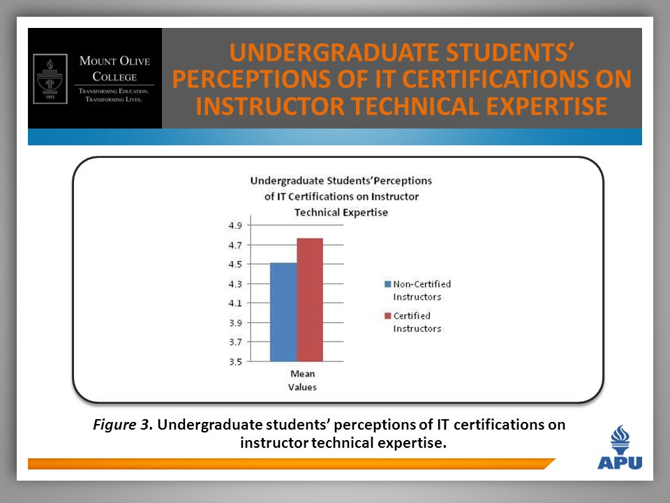 UNDERGRADUATE STUDENTS' PERCEPTIONS OF IT CERTIFICATIONS ON INSTRUCTOR TECHNICAL EXPERTISE Figure 3.