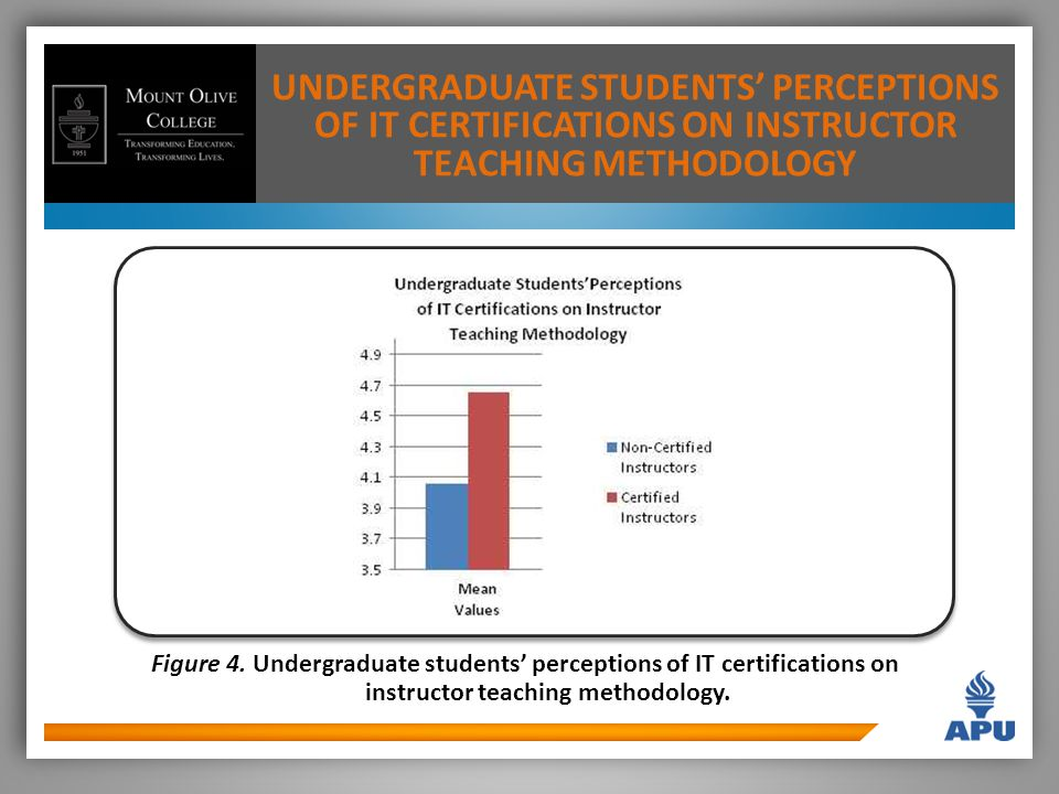 UNDERGRADUATE STUDENTS' PERCEPTIONS OF IT CERTIFICATIONS ON INSTRUCTOR TEACHING METHODOLOGY Figure 4.