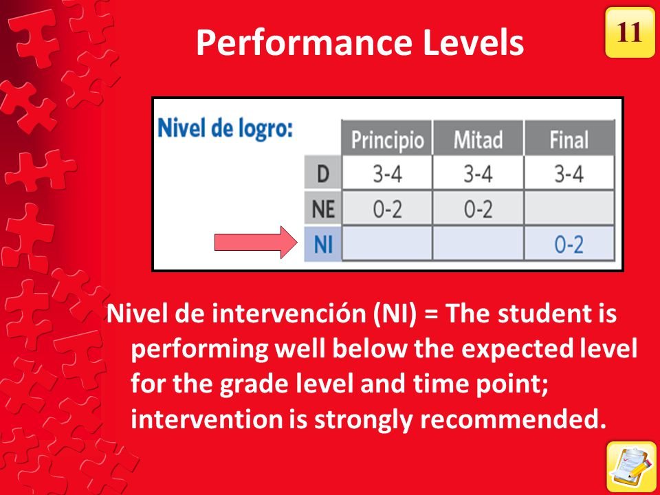 Performance Levels Nivel de intervención (NI) = The student is performing well below the expected level for the grade level and time point; interventi