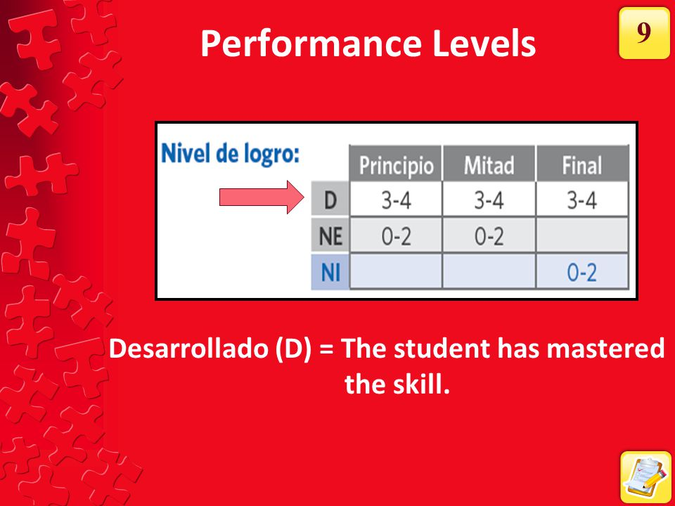 Performance Levels Nivel esperado (NE) = Indicates the student is performing at a level expected for that grade and time point.