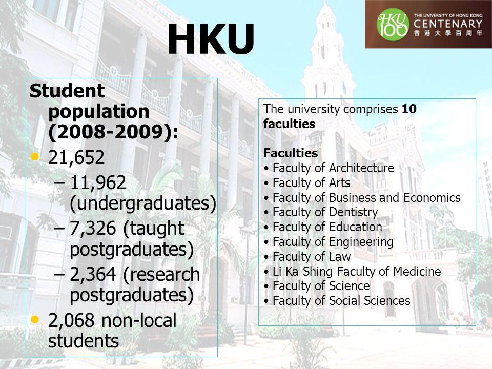HKU Student population (2008-2009): 21,652 – –11,962 (undergraduates) – –7,326 (taught postgraduates) – –2,364 (research postgraduates) 2,068 non-loca