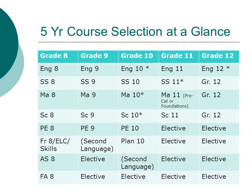 5 Yr Course Selection at a Glance Grade 8Grade 9Grade 10Grade 11Grade 12 Eng 8Eng 9Eng 10 *Eng 11Eng 12 * SS 8SS 9SS 10SS 11*Gr. 12 Ma 8Ma 9Ma 10*Ma 1