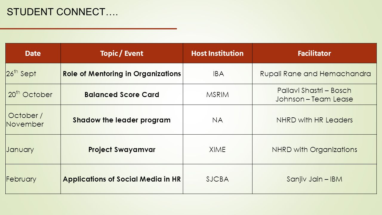 DateTopic / EventHost InstitutionFacilitator 26 th Sept Role of Mentoring in Organizations IBA Rupali Rane and Hemachandra 20 th October Balanced Scor