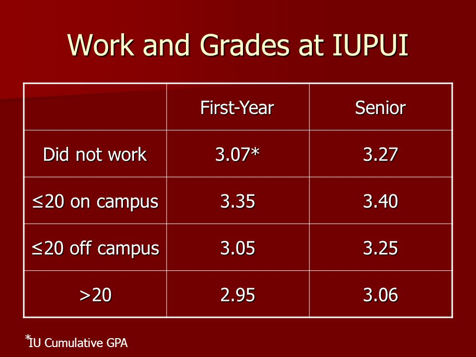 Work and Grades at IUPUI First-YearSenior Did not work 3.07*3.27 ≤20 on campus 3.353.40 ≤20 off campus 3.053.25 >202.953.06 * IU Cumulative GPA