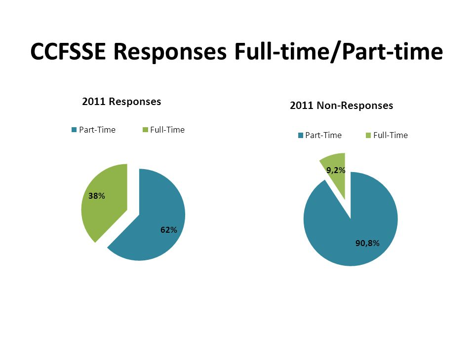 CCFSSE Responses Full-time/Part-time
