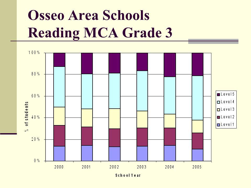 Osseo Area Schools Reading MCA Grade 3