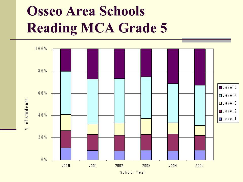 Osseo Area Schools Reading MCA Grade 5