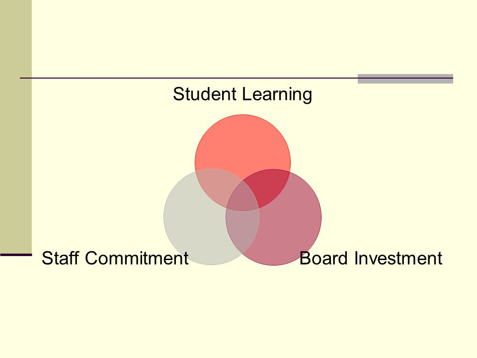 Student Learning Board Investment Staff Commitment