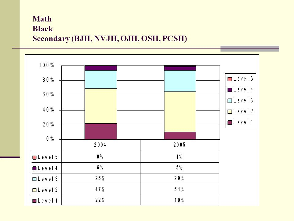Math Black Secondary (BJH, NVJH, OJH, OSH, PCSH)