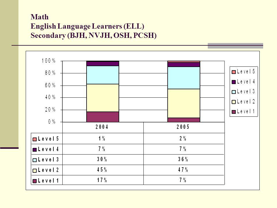 Math English Language Learners (ELL) Secondary (BJH, NVJH, OSH, PCSH)