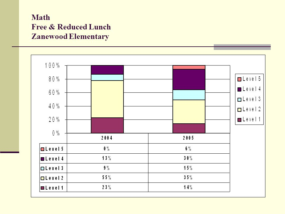 Math Free & Reduced Lunch Zanewood Elementary