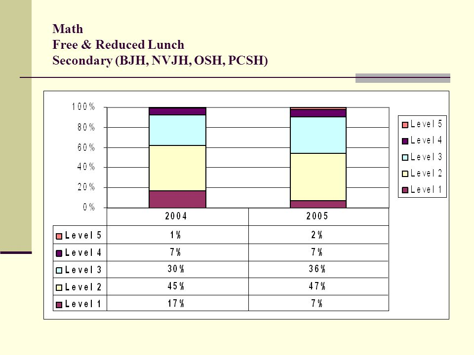 Math Free & Reduced Lunch Secondary (BJH, NVJH, OSH, PCSH)