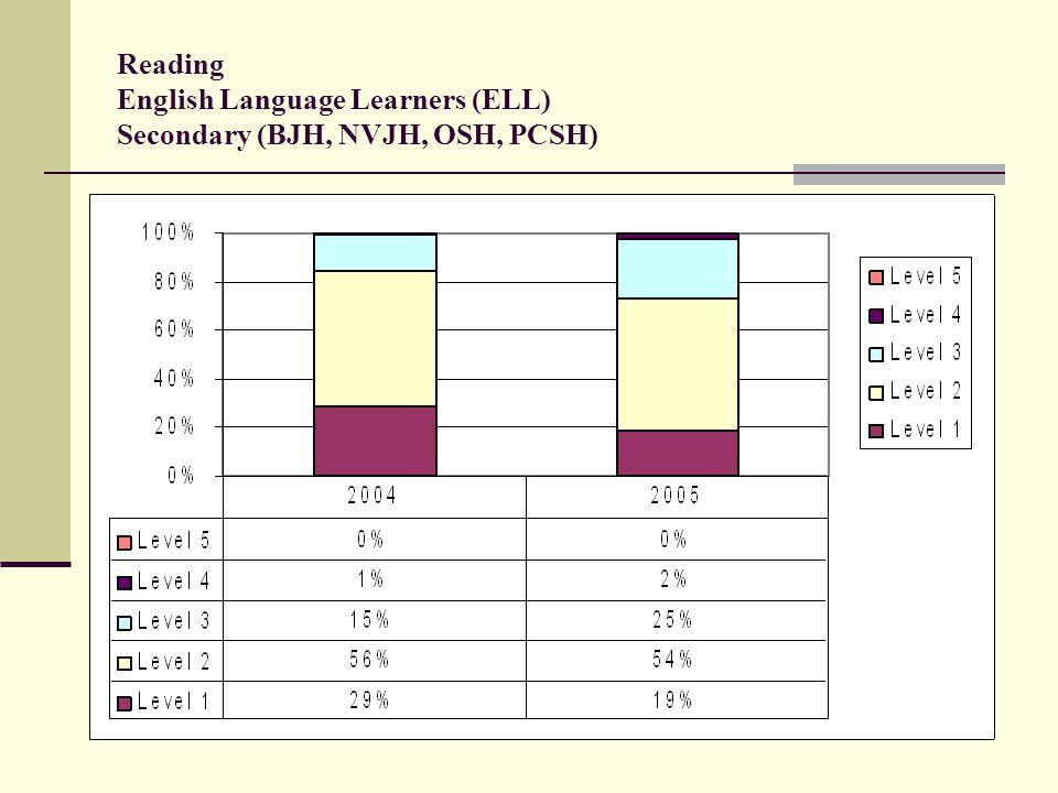 Reading English Language Learners (ELL) Secondary (BJH, NVJH, OSH, PCSH)