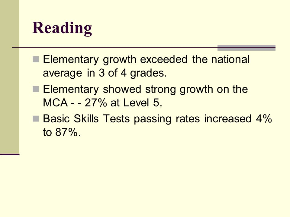 Reading Elementary growth exceeded the national average in 3 of 4 grades.