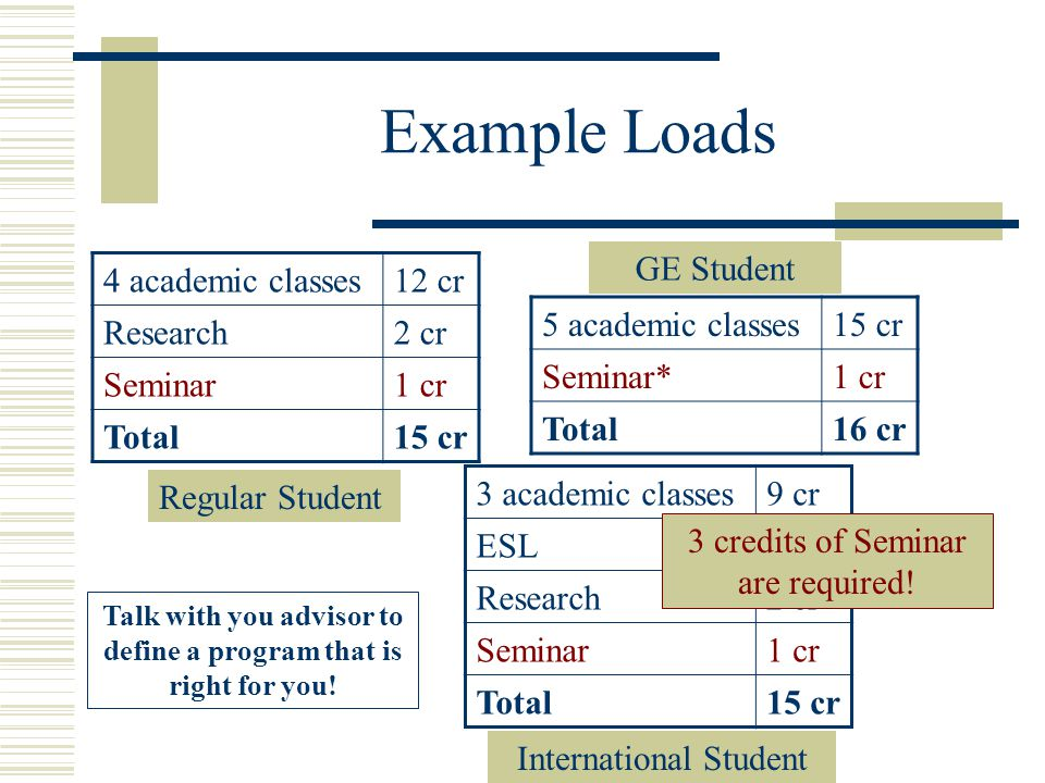 Example Loads 4 academic classes12 cr Research2 cr Seminar1 cr Total15 cr 5 academic classes15 cr Seminar*1 cr Total16 cr Regular Student GE Student 3 academic classes9 cr ESL3 cr Research2 cr Seminar1 cr Total15 cr International Student Talk with you advisor to define a program that is right for you.