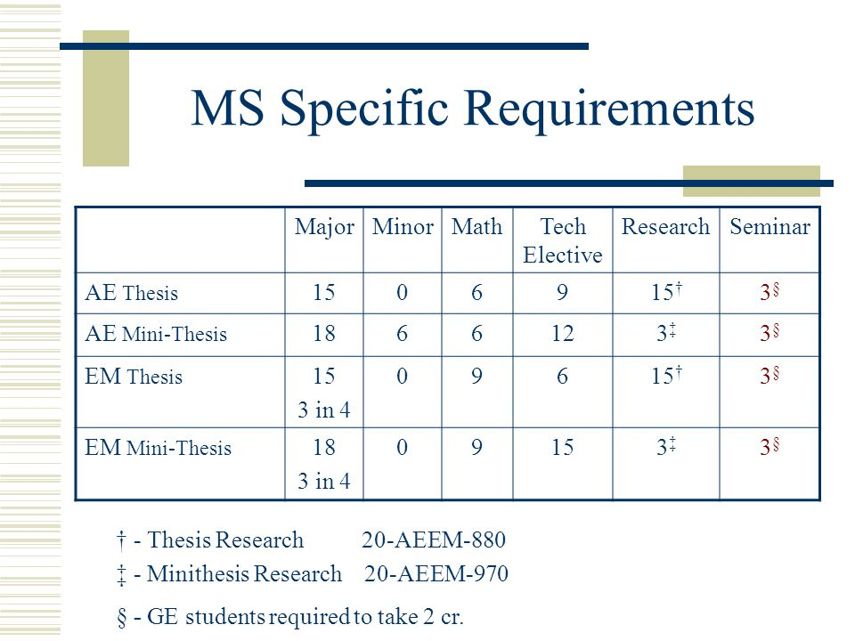 MS Specific Requirements MajorMinorMathTech Elective ResearchSeminar AE Thesis † 3§3§ AE Mini-Thesis ‡3‡ 3§3§ EM Thesis 15 3 in † 3§3§ EM Mini-Thesis 18 3 in ‡3‡ 3§3§ † - Thesis Research 20-AEEM-880 ‡ - Minithesis Research 20-AEEM-970 § - GE students required to take 2 cr.