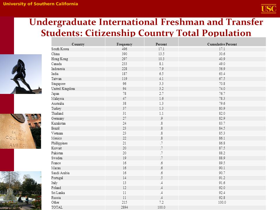 Undergraduate International Freshman and Transfer Students: Citizenship Country Total Population Country Frequency Percent Cumulative Percent South Korea49617.1 China39013.530.6 Hong Kong29710.340.9 Canada2338.149.0 Indonesia2287.956.9 India1876.563.4 Taiwan1194.167.5 Singapore963.370.8 United Kingdom943.274.0 Japan782.776.7 Malaysia471.678.3 Australia381.379.6 Turkey371.380.9 Thailand311.182.0 Germany27.982.9 Kazakstan24.883.7 Brazil23.884.5 Vietnam23.885.3 Mexico22.886.1 Phillippines21.786.8 Kuwait20.787.5 Pakistan20.788.2 Sweden19.788.9 France16.689.5 Macau16.690.1 Saudi Arabia16.690.7 Portugal14.591.2 Italy13.491.6 Poland12.492.0 Sri Lanka11.492.4 Russia11.492.8 Other2157.2100.0 TOTAL2894100.0