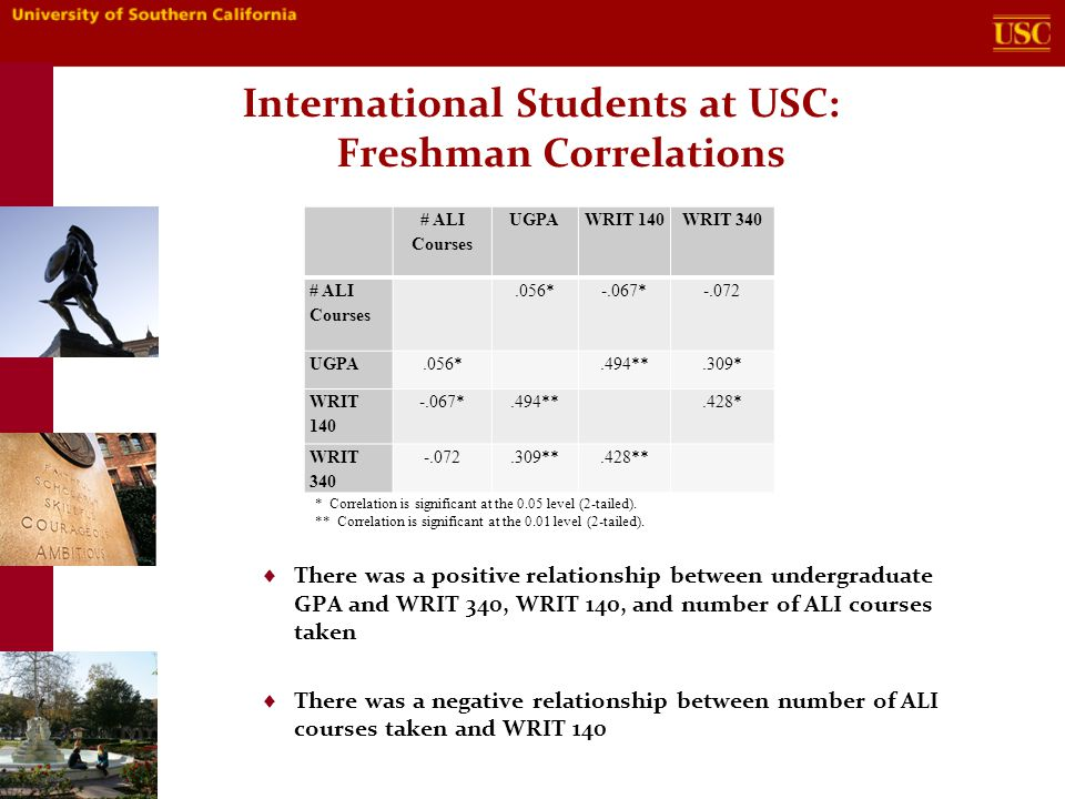 International Students at USC: Freshman Correlations  There was a positive relationship between undergraduate GPA and WRIT 340, WRIT 140, and number of ALI courses taken  There was a negative relationship between number of ALI courses taken and WRIT 140 # ALI Courses UGPAWRIT 140WRIT 340 # ALI Courses.056*-.067*-.072 UGPA.056*.494**.309* WRIT 140 -.067*.494**.428* WRIT 340 -.072.309**.428** * Correlation is significant at the 0.05 level (2-tailed).