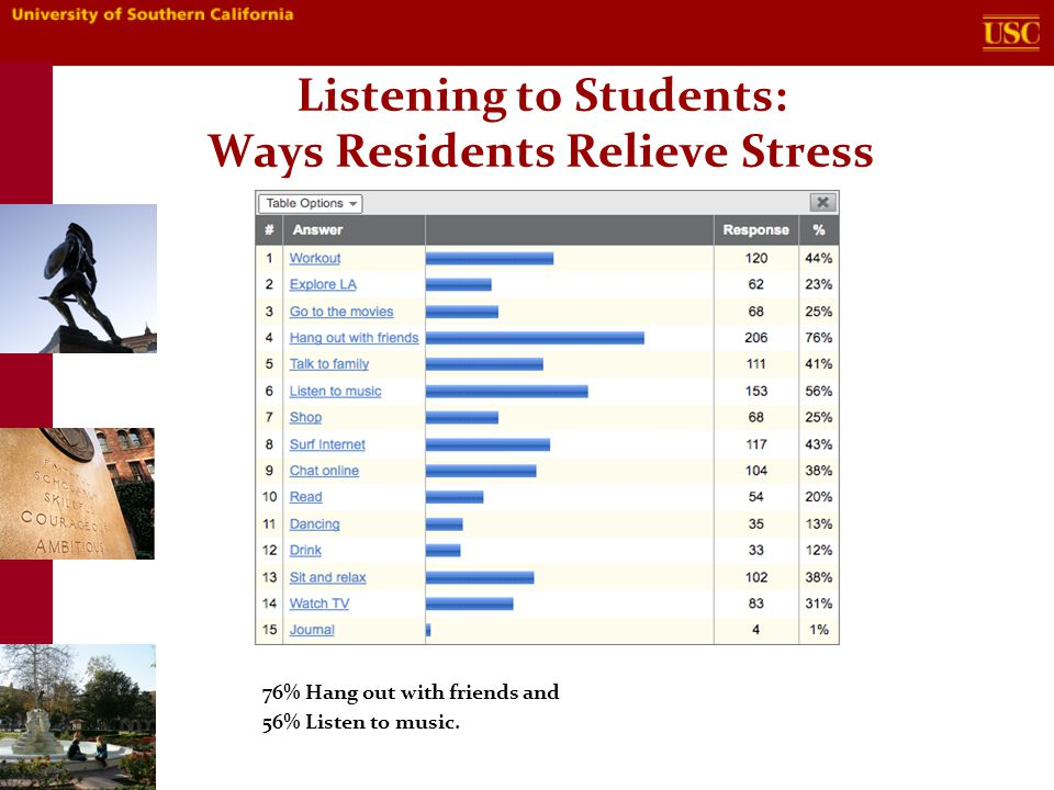 Listening to Students: Support Systems Both On and Off campus 67% utilize their Family and 66% utilize their Resident Advisors as their support network.