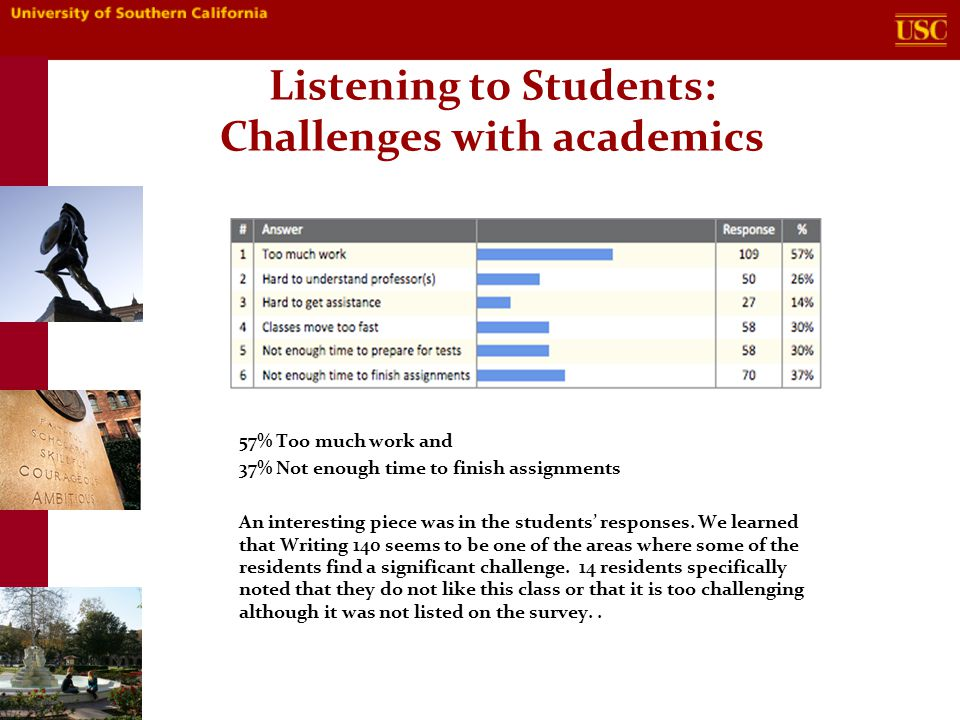 Listening to Students: Challenges with academics 57% Too much work and 37% Not enough time to finish assignments An interesting piece was in the students' responses.