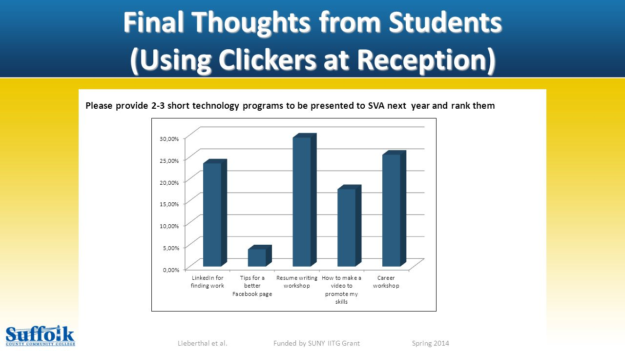 Final Thoughts from Students (Using Clickers at Reception) Lieberthal et al.