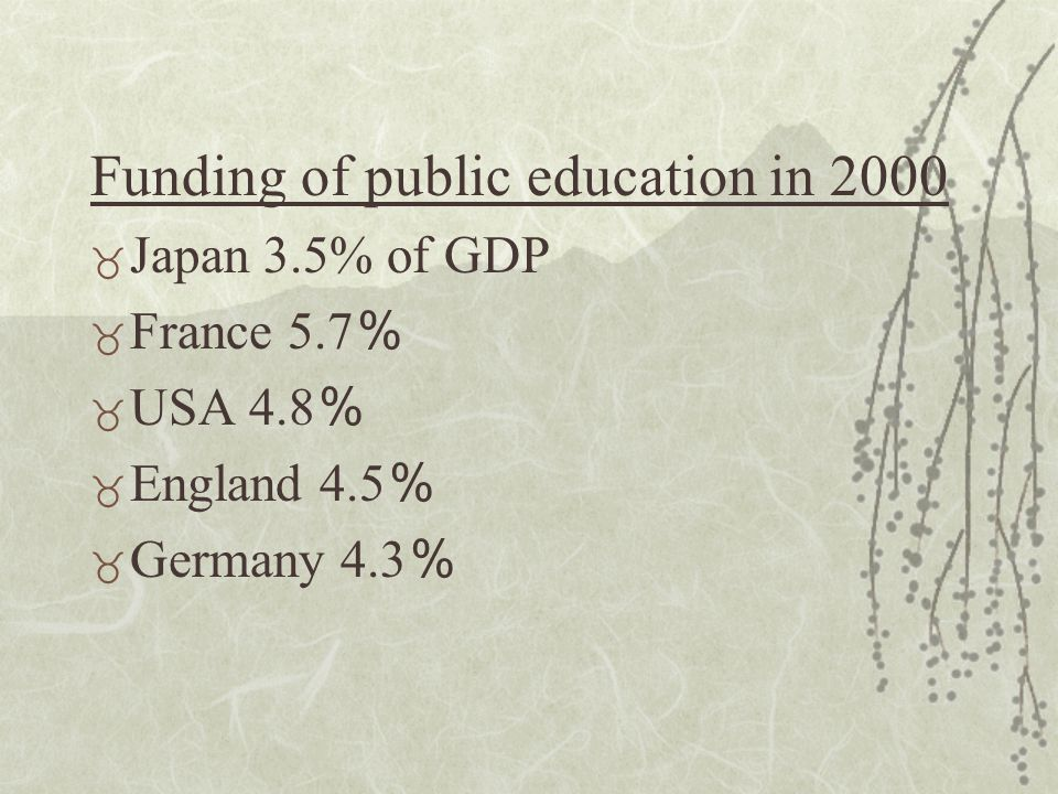 Funding of public education in 2000 _ Japan 3.5% of GDP _ France 5.7 % _ USA 4.8 % _ England 4.5 % _ Germany 4.3 %
