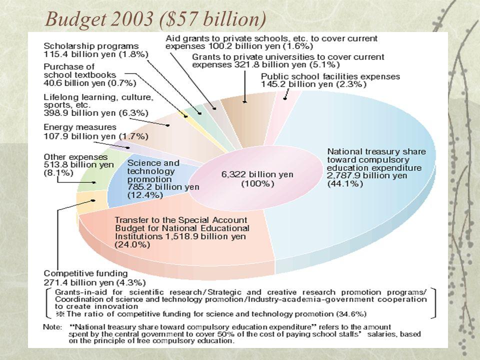 Budget 2003 ($57 billion)