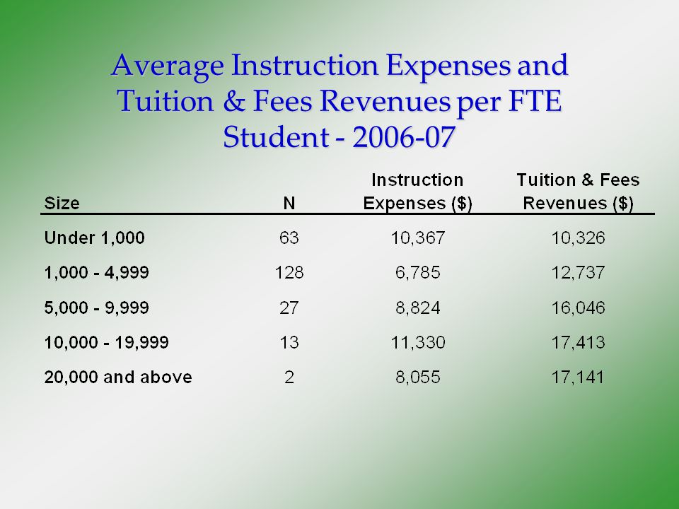 Average Instruction Expenses and Tuition & Fees Revenues per FTE Student - 2006-07
