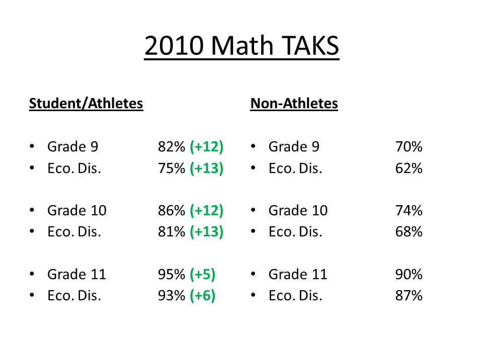 2010 Math TAKS Student/Athletes Grade 9 82% (+12) Eco.
