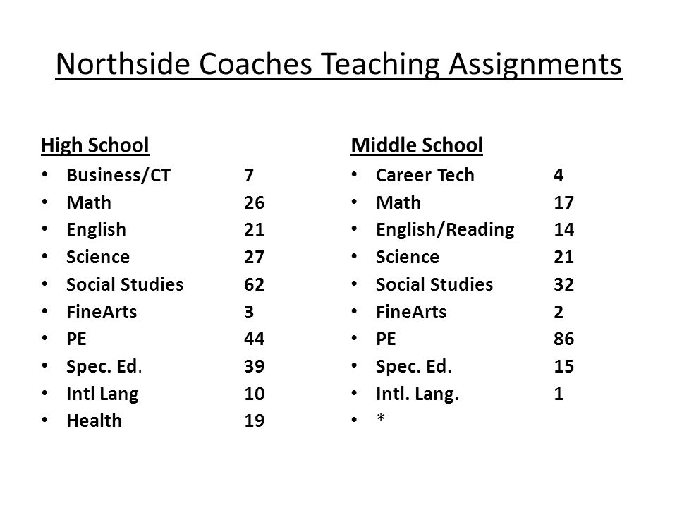 Northside Coaches Teaching Assignments High School Business/CT 7 Math26 English 21 Science 27 Social Studies 62 FineArts3 PE 44 Spec. Ed.39 Intl Lang