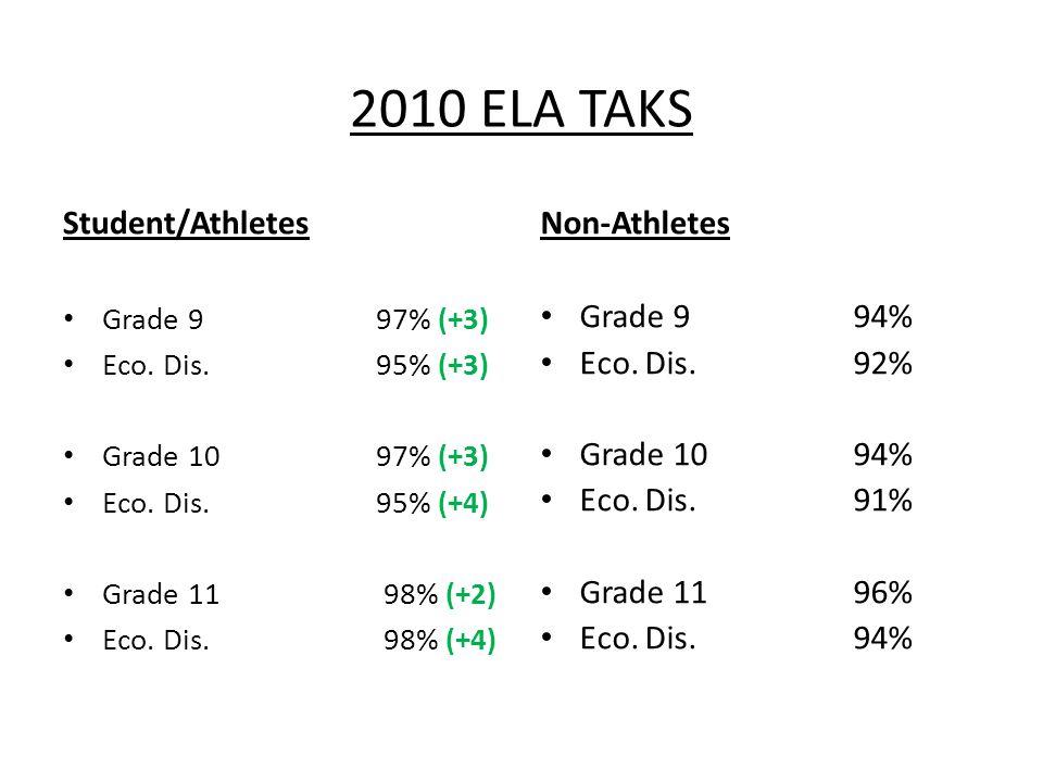 2010 ELA TAKS Student/Athletes Grade 9 97% (+3) Eco.