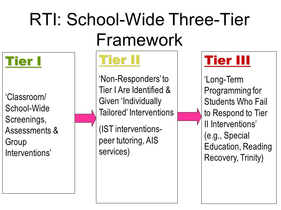 RTI: School-Wide Three-Tier Framework Tier III 'Long-Term Programming for Students Who Fail to Respond to Tier II Interventions' (e.g., Special Education, Reading Recovery, Trinity) Tier I Tier I 'Classroom/ School-Wide Screenings, Assessments & Group Interventions' Tier II 'Non-Responders' to Tier I Are Identified & Given 'Individually Tailored' Interventions (IST interventions- peer tutoring, AIS services)