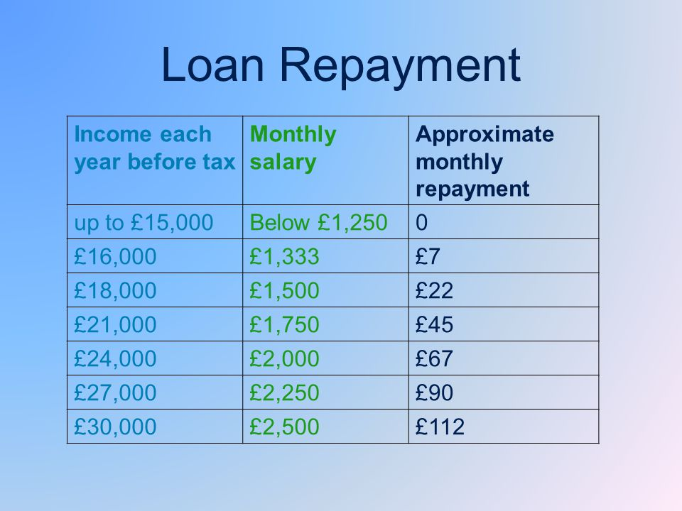 Loan Repayment Income each year before tax Monthly salary Approximate monthly repayment up to £15,000Below £1,2500 £16,000£1,333£7 £18,000£1,500£22 £21,000£1,750£45 £24,000£2,000£67 £27,000£2,250£90 £30,000£2,500£112