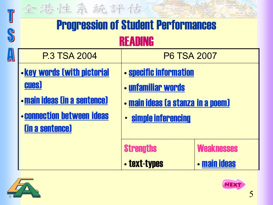 5 Progression of Student Performances READING P.3 TSA 2004P6 TSA 2007 key words (with pictorial cues)key words (with pictorial cues) main ideas (in a