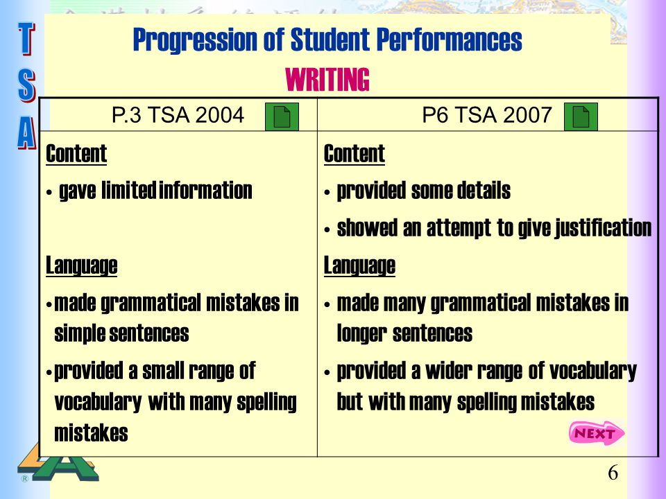 6 Progression of Student Performances WRITING P.3 TSA 2004P6 TSA 2007 Content gave limited information Language made grammatical mistakes in simple se