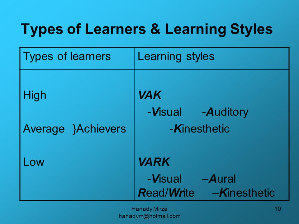 Hanady Mirza hanadym@hotmail.com 10 Types of Learners & Learning Styles Types of learnersLearning styles High Average }Achievers Low VAK -Visual -Auditory -Kinesthetic VARK -Visual –Aural Read/Write –Kinesthetic