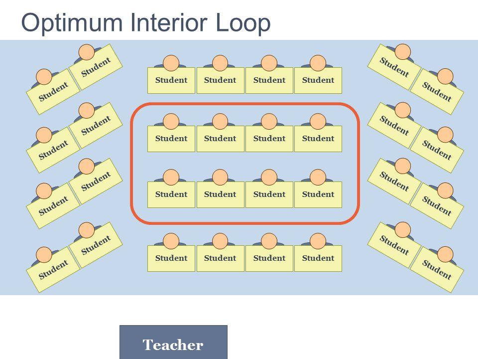 Optimum Interior Loop Student Teacher