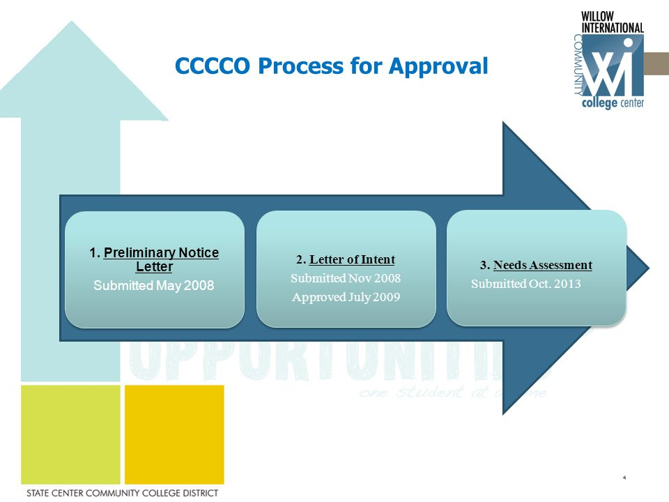 CCCCO Process for Approval 1. Preliminary Notice Letter Submitted May