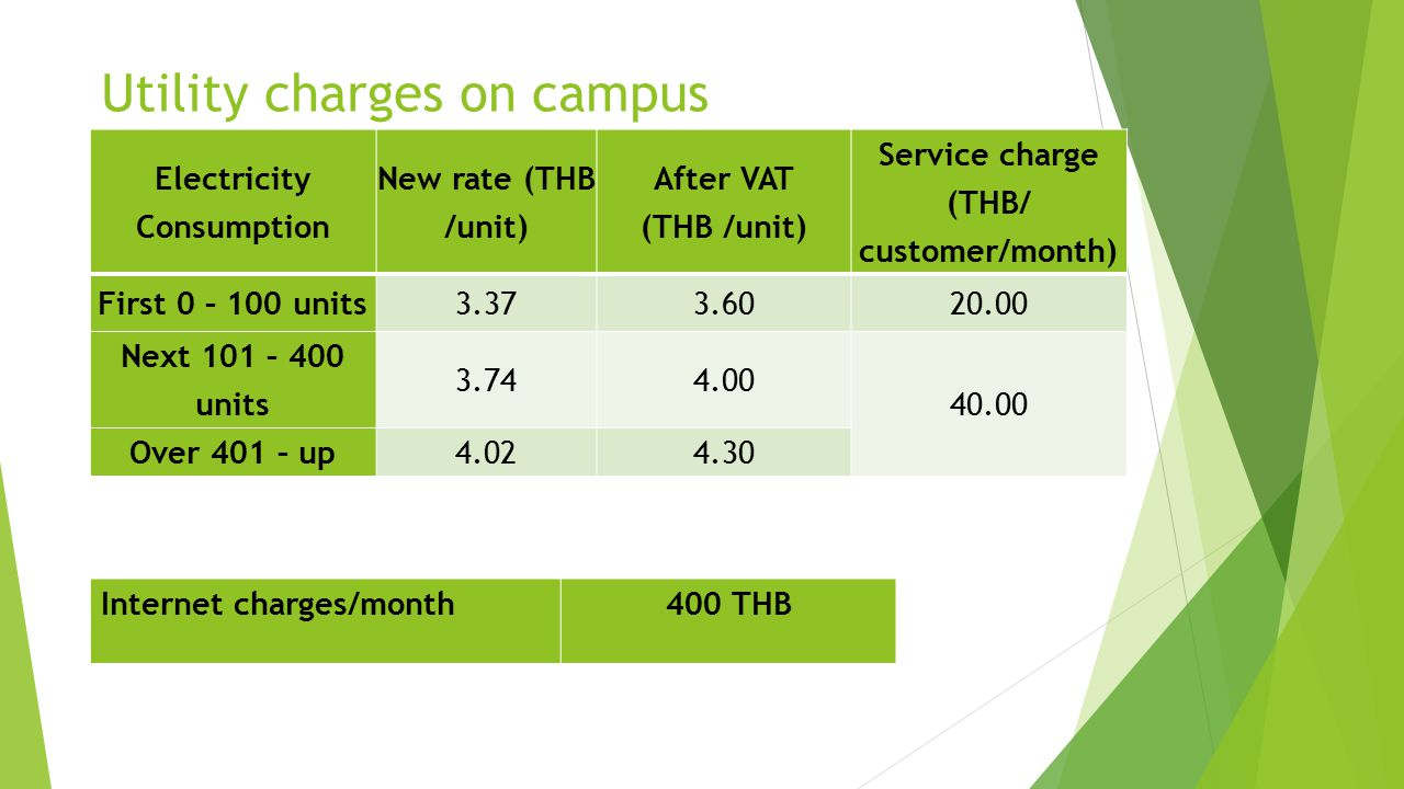 Electricity Consumption New rate (THB /unit) After VAT (THB /unit) Service charge (THB/ customer/month) First 0 – 100 units3.373.6020.00 Next 101 – 400 units 3.744.00 40.00 Over 401 – up4.024.30 Utility charges on campus Internet charges/month400 THB
