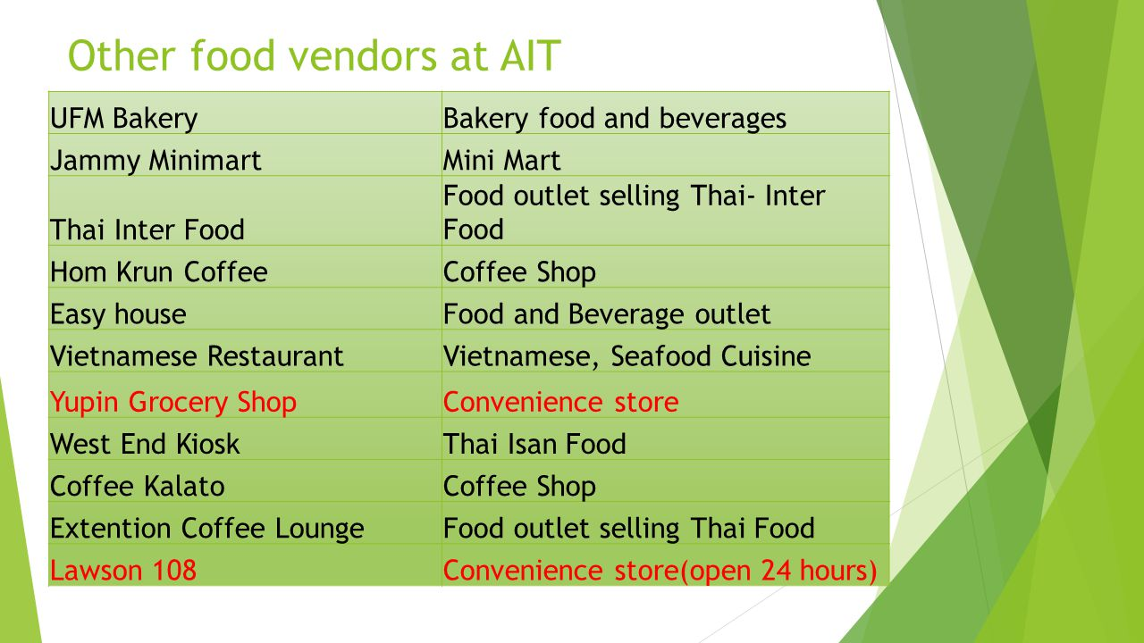 Other food vendors at AIT UFM BakeryBakery food and beverages Jammy MinimartMini Mart Thai Inter Food Food outlet selling Thai- Inter Food Hom Krun CoffeeCoffee Shop Easy houseFood and Beverage outlet Vietnamese RestaurantVietnamese, Seafood Cuisine Yupin Grocery ShopConvenience store West End KioskThai Isan Food Coffee KalatoCoffee Shop Extention Coffee LoungeFood outlet selling Thai Food Lawson 108Convenience store(open 24 hours)