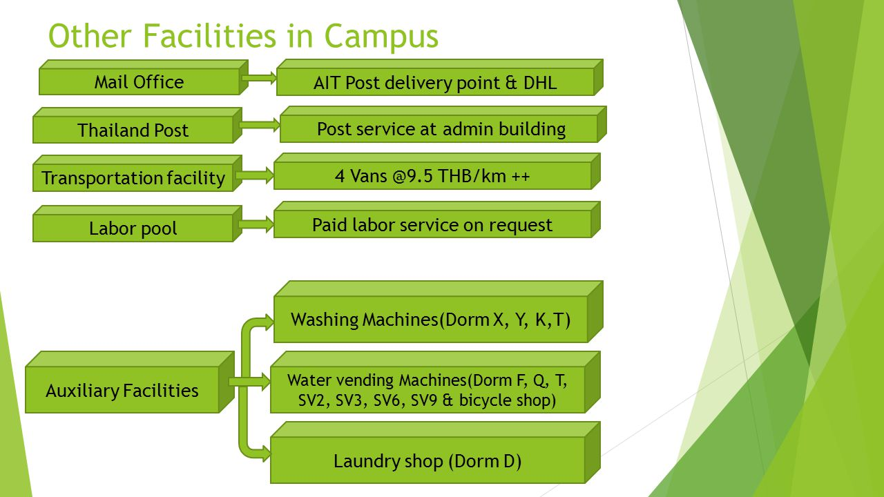 Other Facilities in Campus Mail Office Transportation facility Labor pool Auxiliary Facilities AIT Post delivery point & DHL 4 Vans @9.5 THB/km ++ Paid labor service on request Washing Machines(Dorm X, Y, K,T) Water vending Machines(Dorm F, Q, T, SV2, SV3, SV6, SV9 & bicycle shop) Laundry shop (Dorm D) Thailand Post Post service at admin building