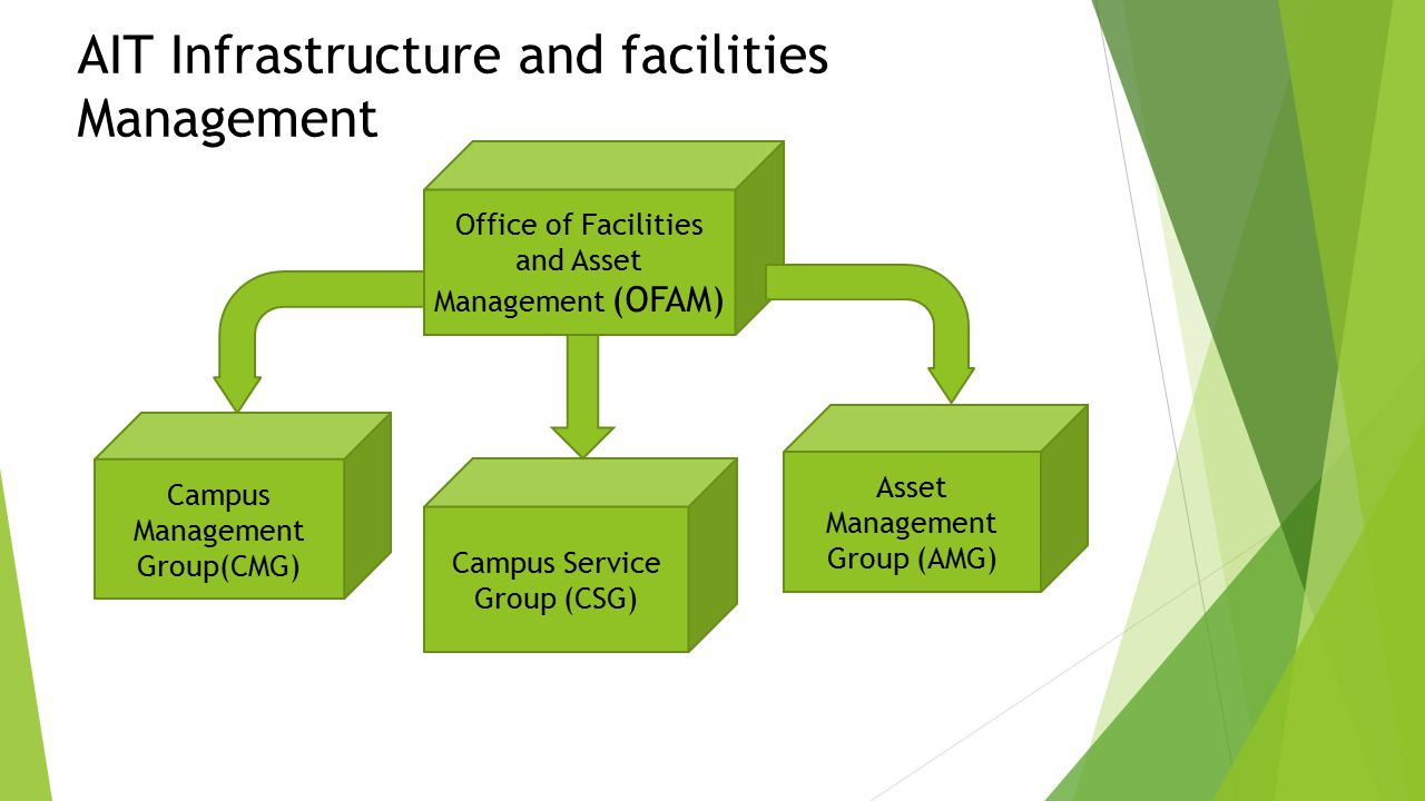 AIT Infrastructure and facilities Management Office of Facilities and Asset Management (OFAM) Campus Service Group (CSG) Asset Management Group (AMG) Campus Management Group(CMG)