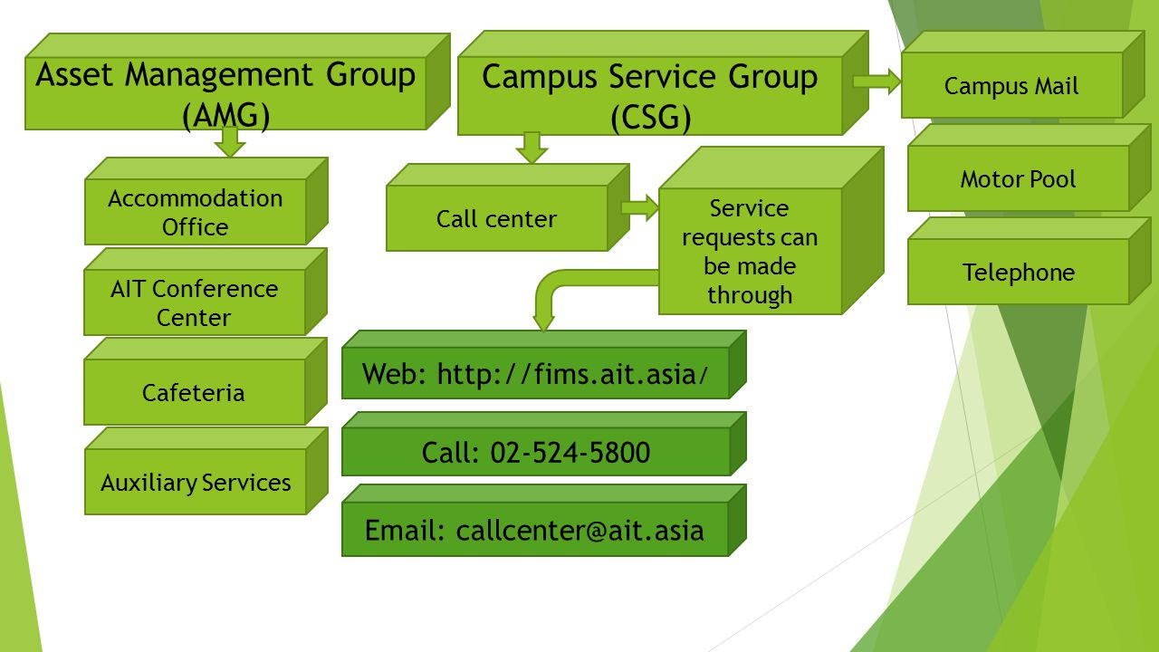 Asset Management Group (AMG) Accommodation Office AIT Conference Center Cafeteria Auxiliary Services Campus Service Group (CSG) Call center Service re