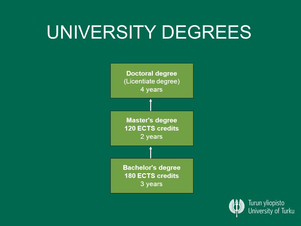 UNIVERSITY DEGREES Bachelor s degree 180 ECTS credits 3 years Master s degree 120 ECTS credits 2 years Doctoral degree (Licentiate degree) 4 years