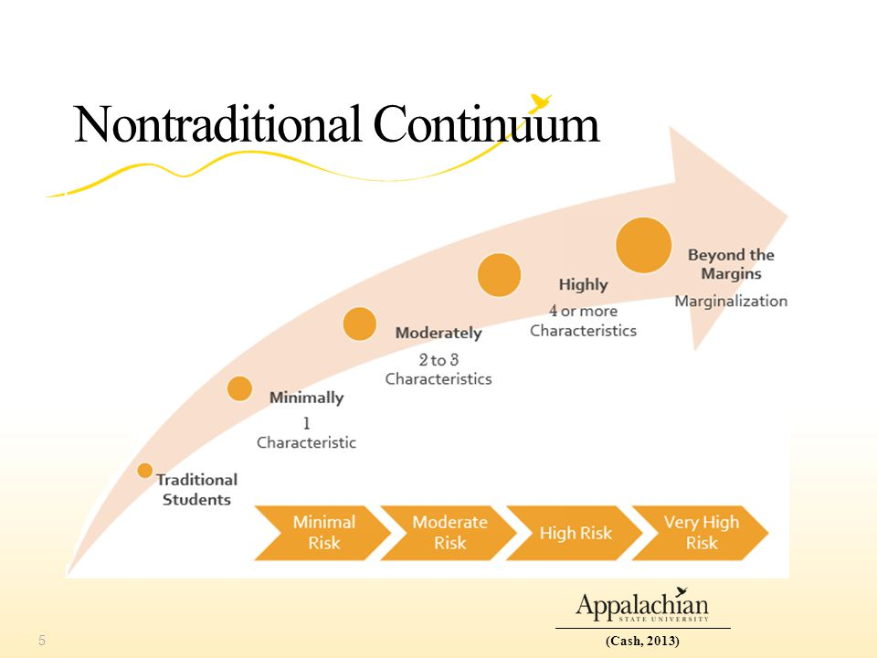 Nontraditional Continuum 5(Cash, 2013)