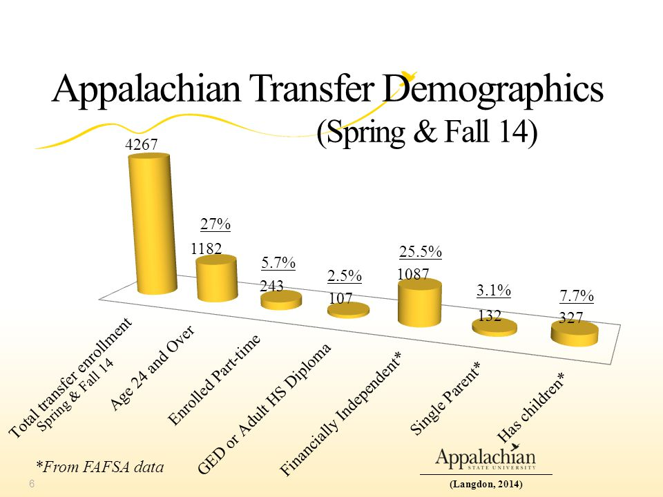 Appalachian Transfer Demographics (Spring & Fall 14) *From FAFSA data Spring & Fall 14 6(Langdon, 2014) 27% 5.7% 2.5% 25.5% 3.1% 7.7%