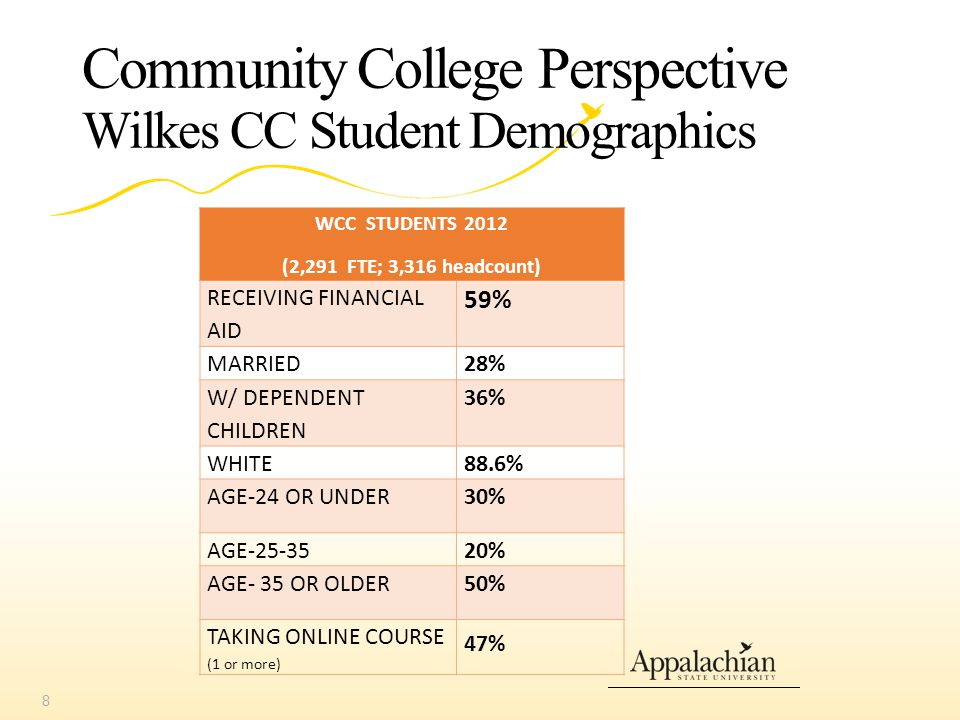 Community College Perspective Wilkes CC Student Demographics WCC STUDENTS 2012 (2,291 FTE; 3,316 headcount) RECEIVING FINANCIAL AID 59% MARRIED28% W/ DEPENDENT CHILDREN 36% WHITE88.6% AGE-24 OR UNDER30% AGE-25-3520% AGE- 35 OR OLDER50% TAKING ONLINE COURSE (1 or more) 47% 8