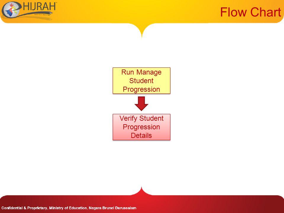 Verify Student Progression Details Flow Chart Run Manage Student Progression