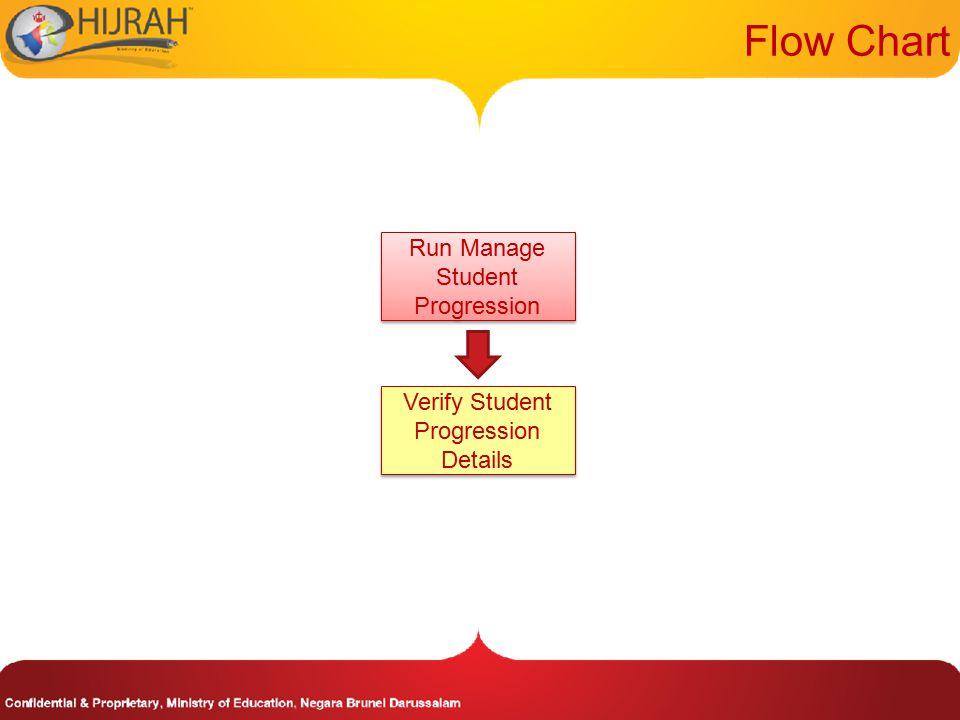 Run Manage Student Progression Flow Chart Verify Student Progression Details