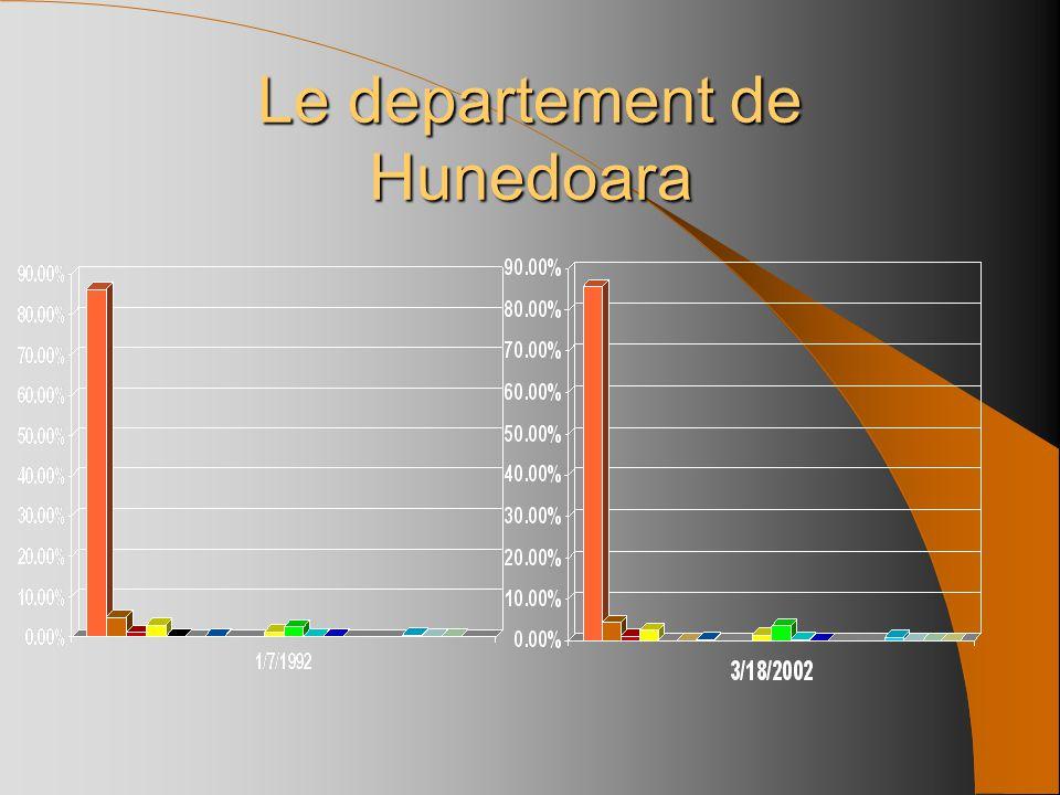 86.2%85.6% 4.9%4.4% 1.1%1.0% 2.8%2.4% 0.1%* * 0.2% ** ** 1.2%1.4% 2.4%3.5% 0.2%0.3% 0.1% ** ** ** 0.5%0.7% 0.2%0.1% * Le departement de Hunedoara Orth